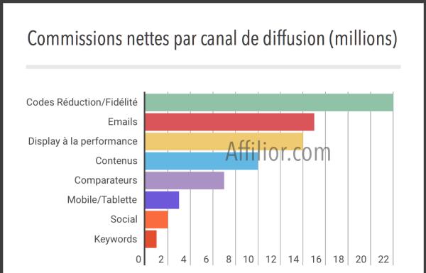 Commissions nettes versées aux affiliés français par canal de diffusion