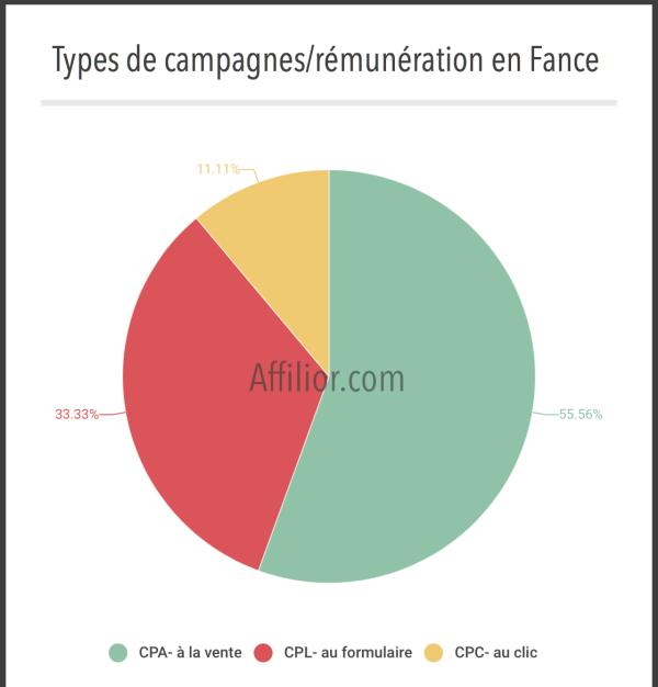 comment les affiliés français sont payés