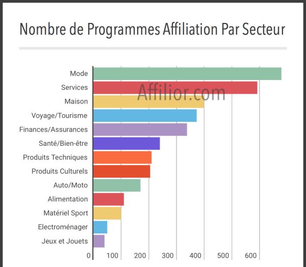 Graphique Nombre de programmes d'affiliation par secteur d'activité