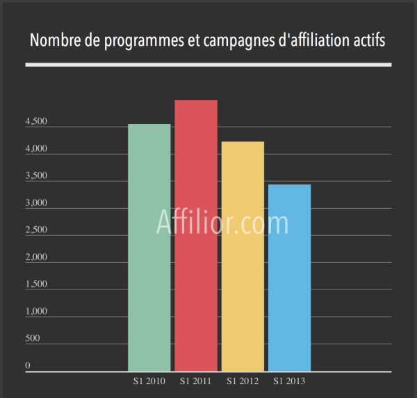 Graphique montrant le nombre de campagnes d'affiliation actives en France