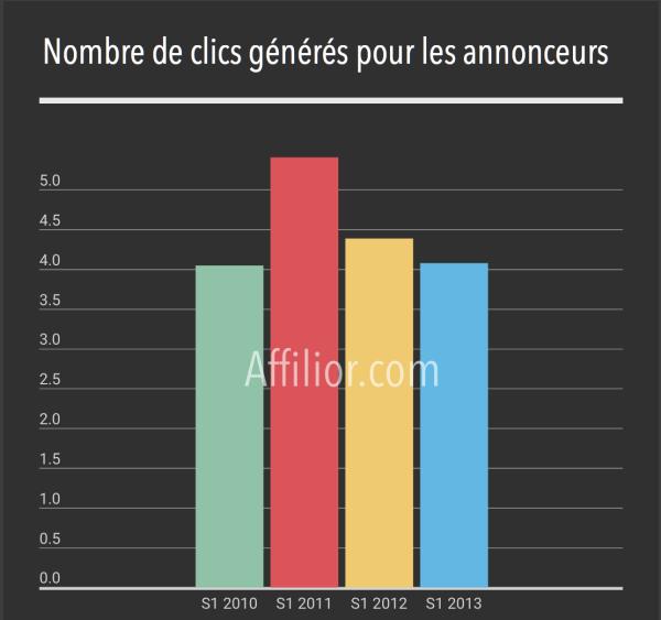 clics affiliation générés en france
