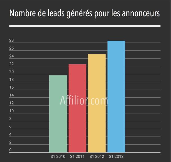 lead generation en France
